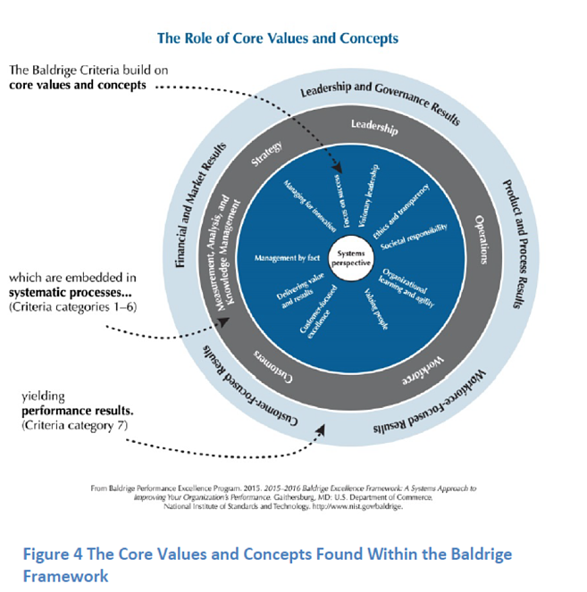 The Baldrige Framework In Pursuit Of Excellence