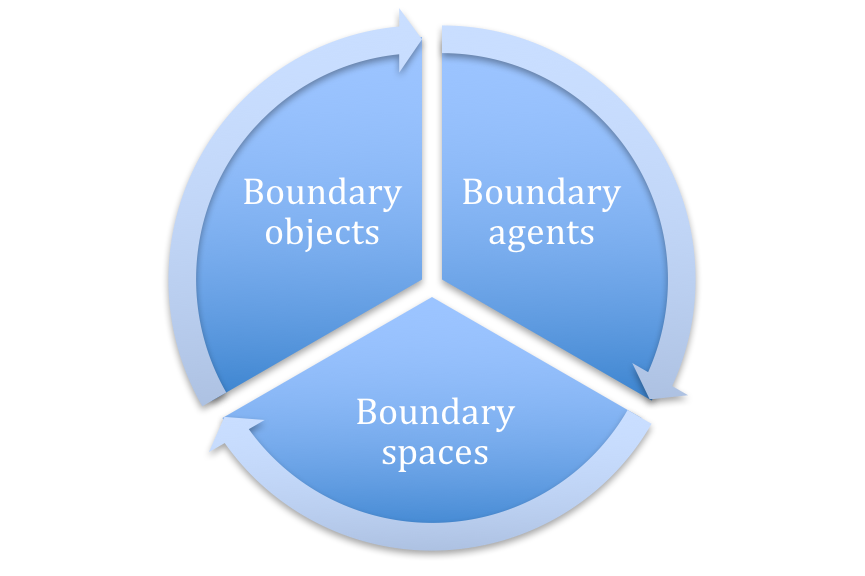 boundary_spaces_for_innovation.png
