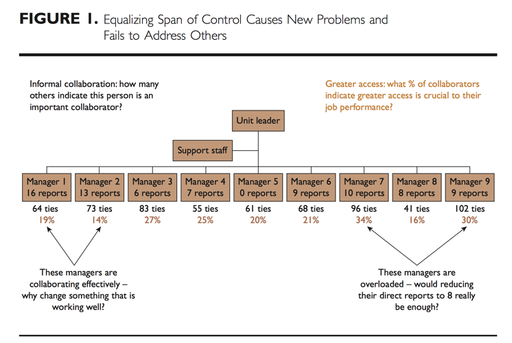 Collaboration Overload: When the Outcome of Your Innovation Effort is Less Than the Sum of its Parts