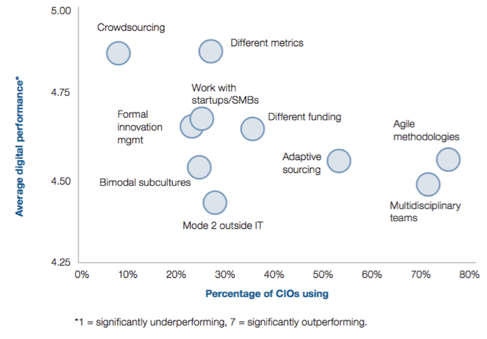 Insights from the Gartner CIO Survey