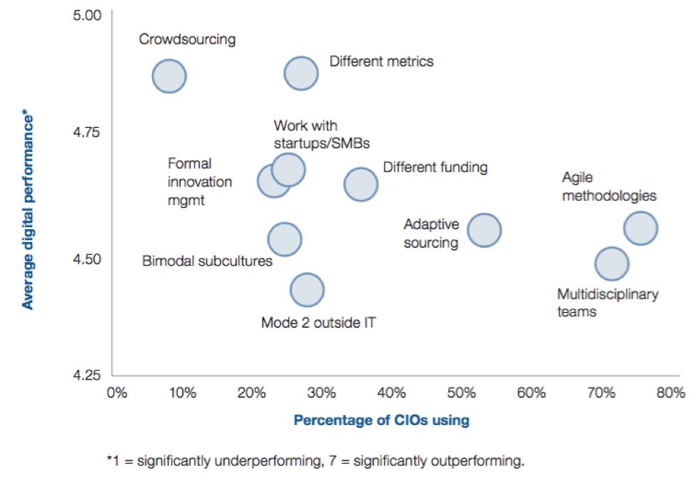 crowdsourcing as most useful digital enabler.png