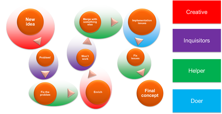 different-types-for-different-tasks