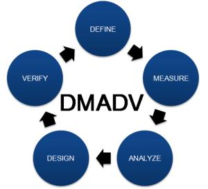 dmadv_process_flow.png