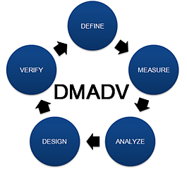 dmadv_process_flow.png