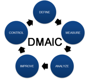 The difference between DMAIC, DMADV, and Innovation Management