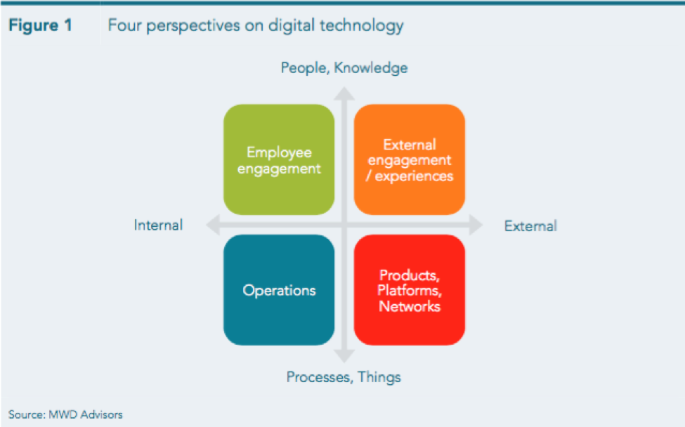 four perspectives on digital technology.png