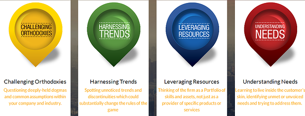 The Four Lenses of Innovation
