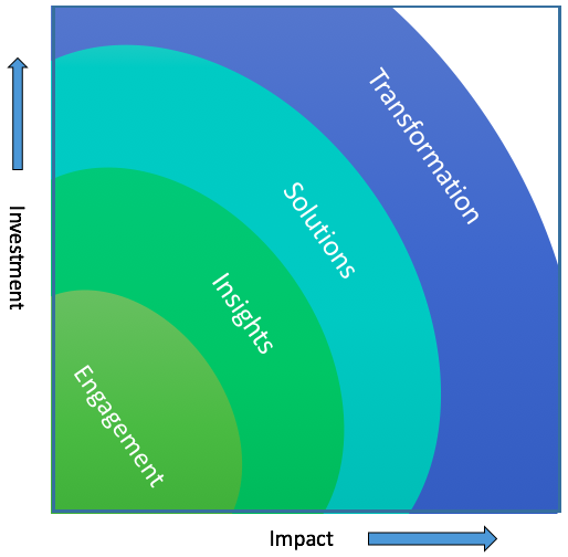 How Crowdsourcing Evolves: The Four Stages to Transformation
