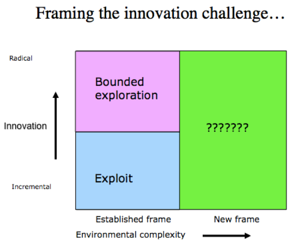Mapping Your Innovation Challenges in an Ever-changing Innovation World