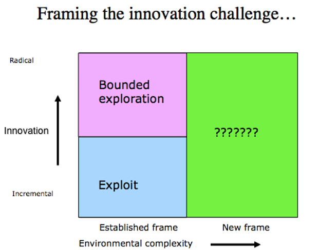 framing_the_innovation_challenge.png