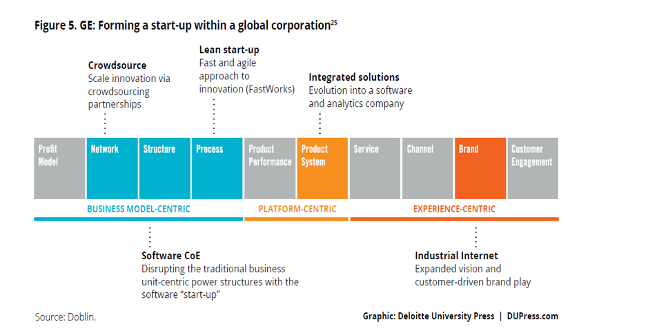 ge_and_the_ten_types_of_innovation.png