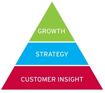 growth-strategy-customer-insights
