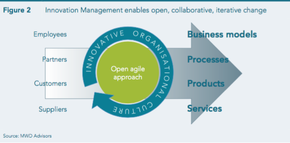How does innovation management help in digital transformation?