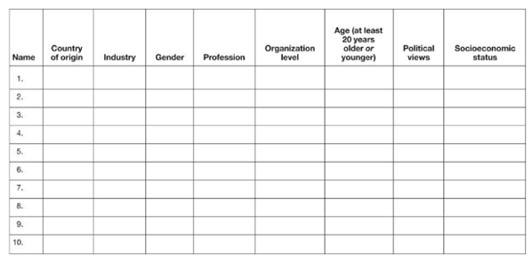 Template for assessing network diversity within your company
