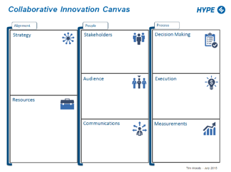 The Collaborative Innovation Canvas: A Visual Strategy
