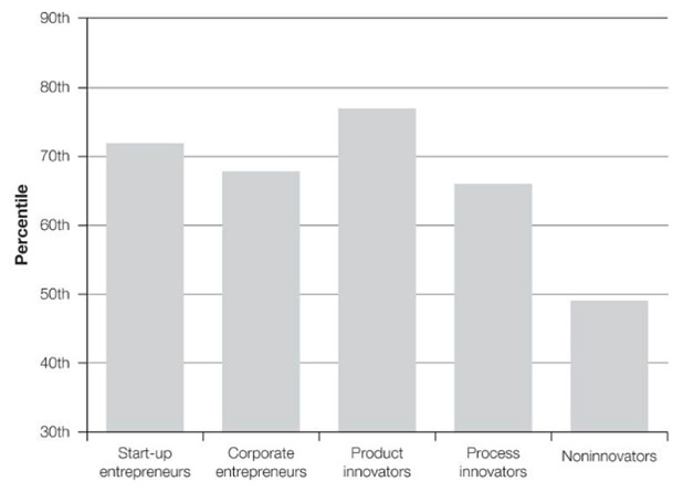 Bar graph illustrating that Innovator's of different kinds tend to ask more questions than their non-innovator counterparts.