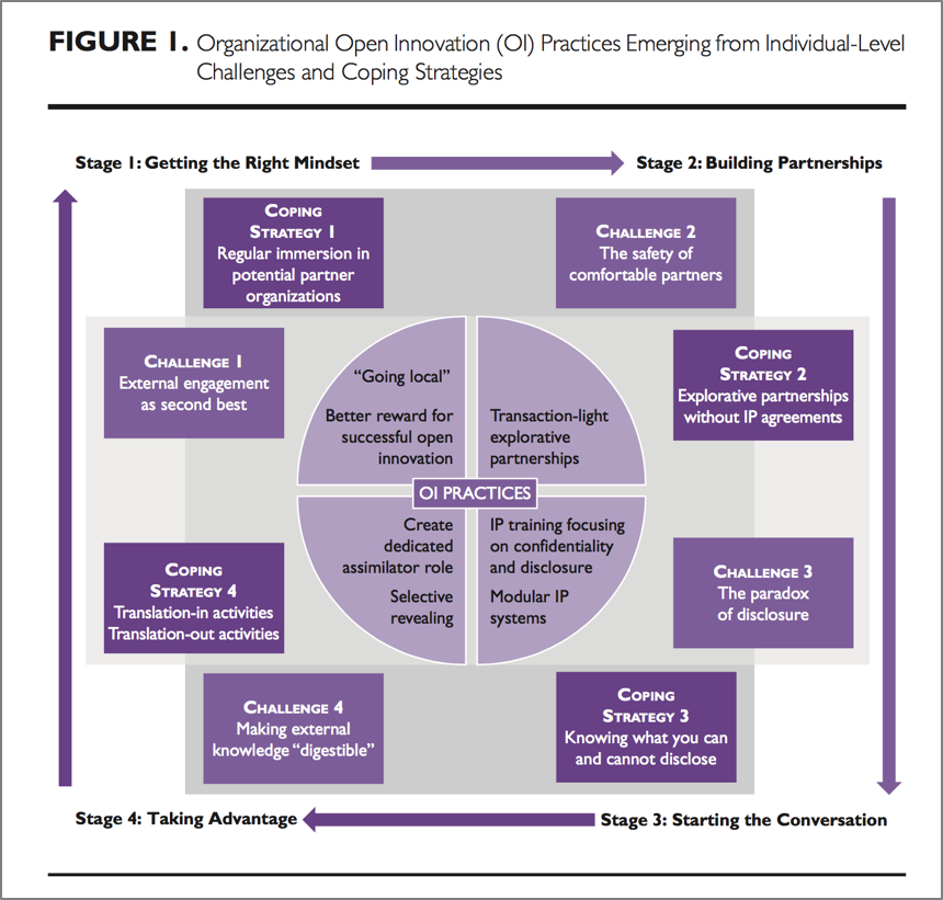 Managing Open Innovation: one challenge/ coping strategy at a time