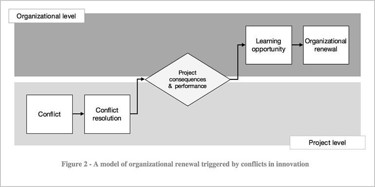 organization-model-for-conflict-in-innovation.png