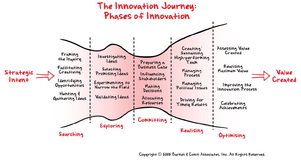 phases-of-innovation