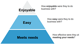 the customer experience pyramid.png