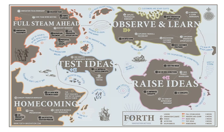 The forth method map for innovation