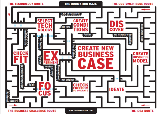 the-innovation-maze.png