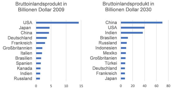 Bruttoinlandsprodukt