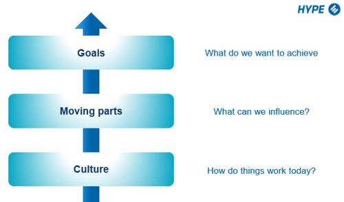 Goals, moving parts, culture.png