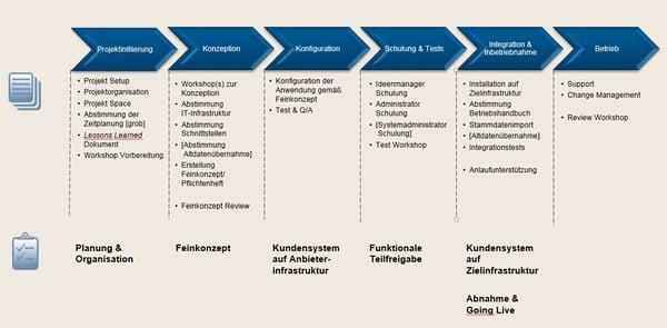 Grafik_Projektphasen_Ideenmanagementeinführung