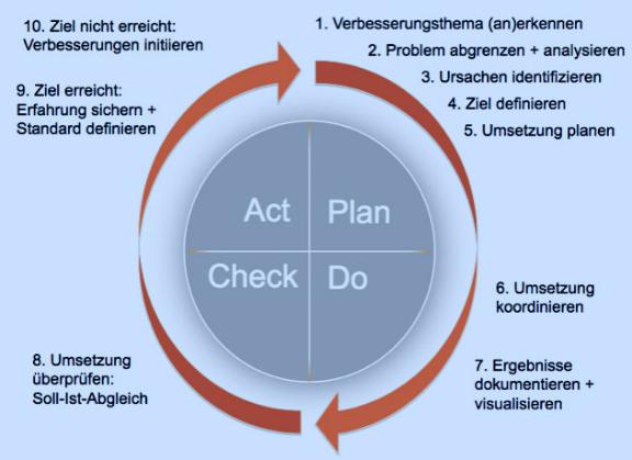 Kaizen: Probleme lösen mithilfe von PDCA