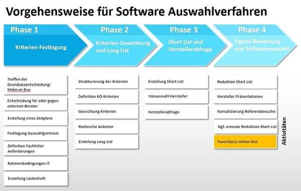 Softwareauswahlverfahren