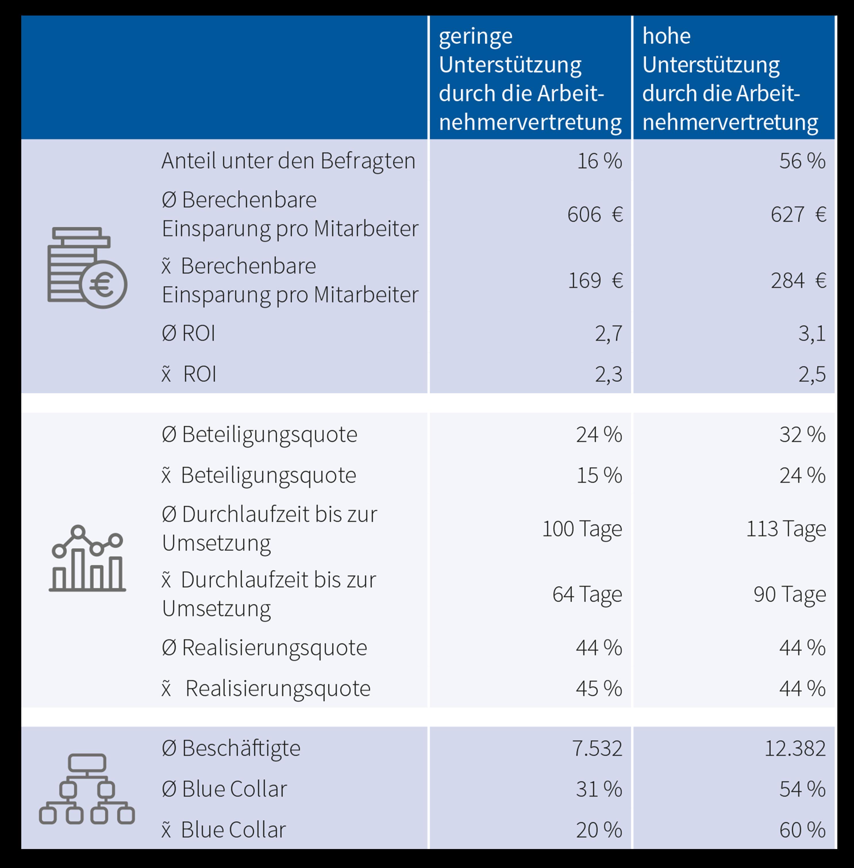 Tabelle 21_Statistische Auswertung zur Unterstützung durch die Arbeitnehmervertretung