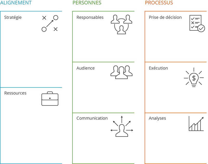 Canevas de l'Innovation Collaborative