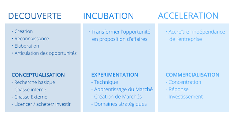 competences-phases-innovation