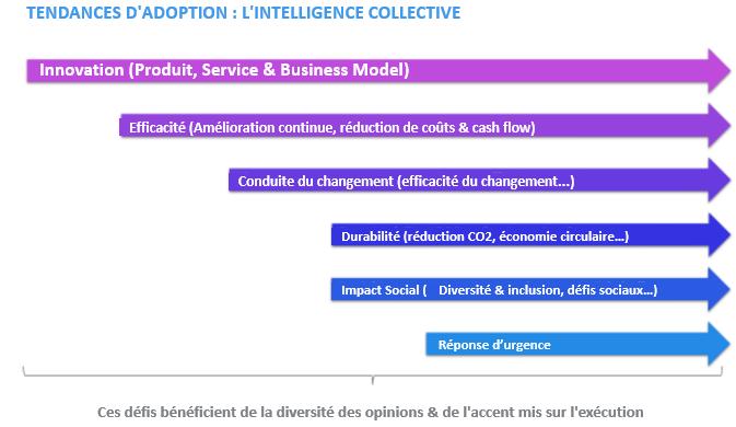 Tendances_intelligence_collective