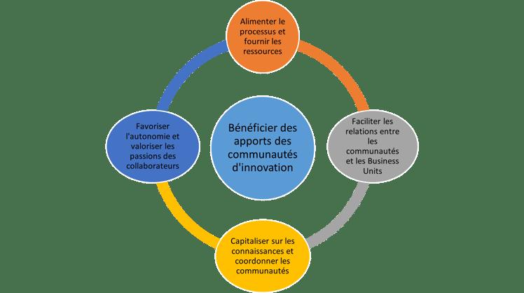 Les facteurs clés de succès des communautés d'innovation