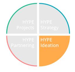 Hype Ideation écosystème