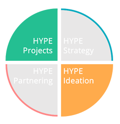 Hype Projects & Ideation écosystème