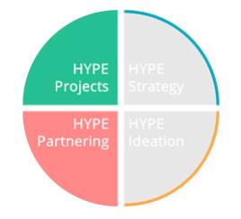 Hype Projects & Partnering écosystème