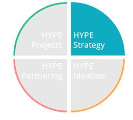 Hype Strategy écosystème