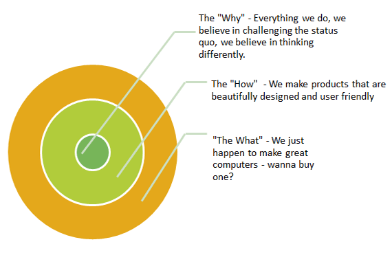 The golden circle marketing process used by Apple