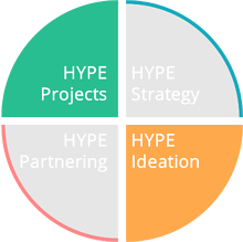 HYPE Projects HYPE Ideation Ecosystem Circle