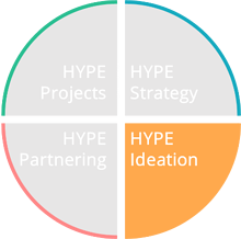 HYPE Ideation Ecosystem Circle