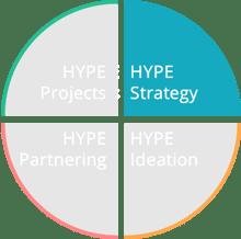 HYPE Strategy Ecosystem Circle