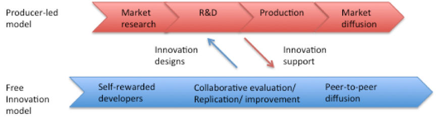 The free innovation model