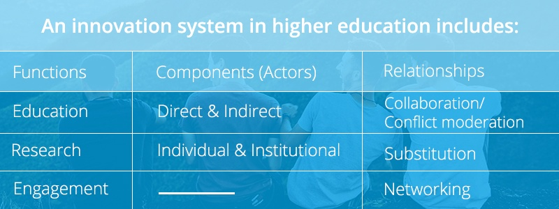 graph-what-higher-education-needs-ffor-innovation-1