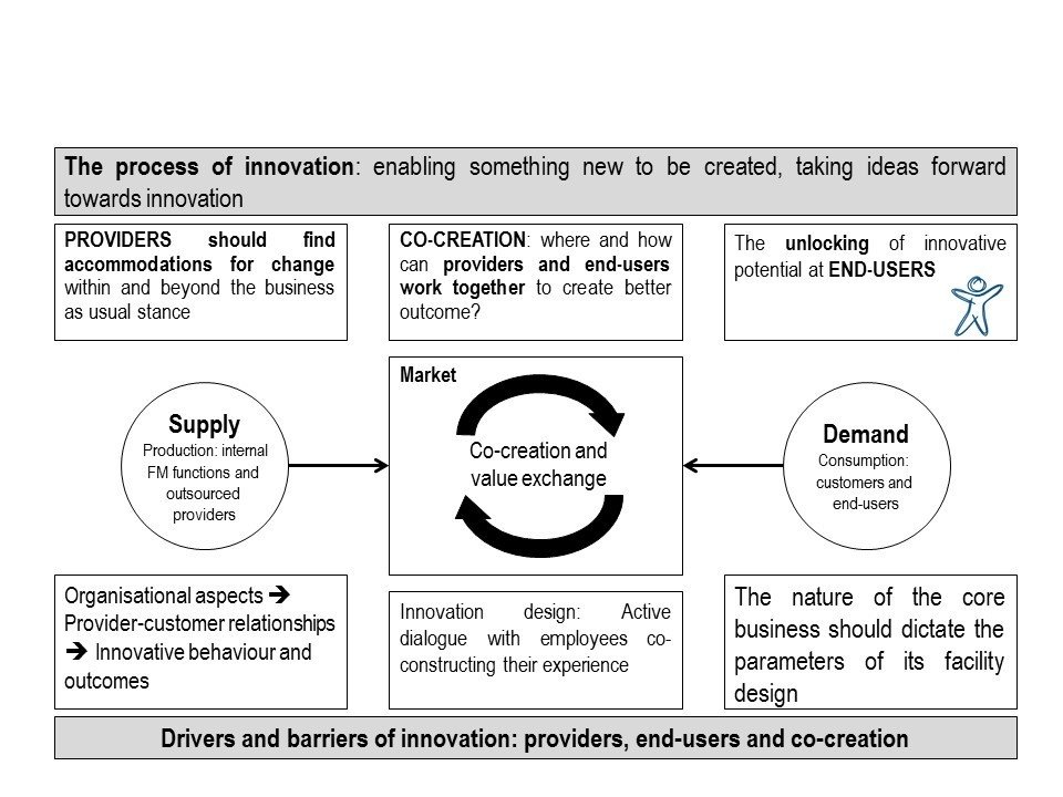 graph showing the process of innovation