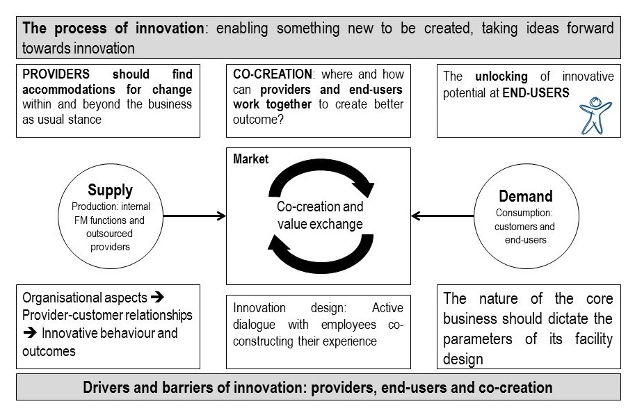 process of innovation