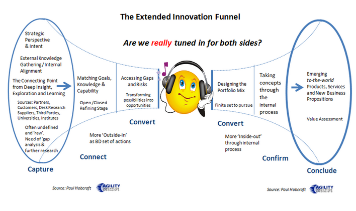 picture showing the extended innovation funnel from paul hobcraft