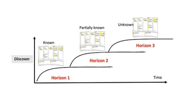 framework of the three horizion framework